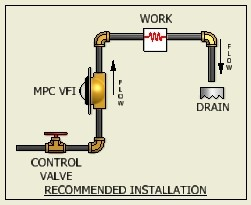 Typical Installation - Machine Products Corporation